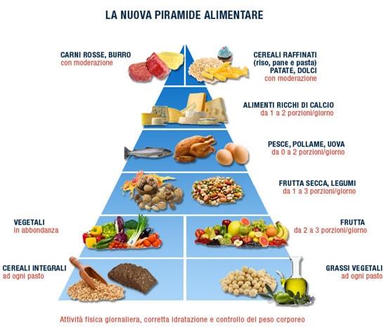 Cos'è la piramide alimentare?